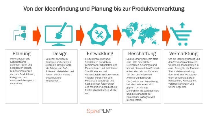 1807_PLM process
