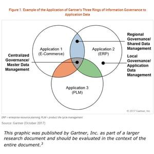 Gartner's Three Rings of Information Governance
