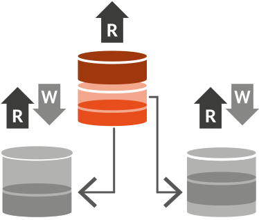 Master Data Management Registry implementation style
