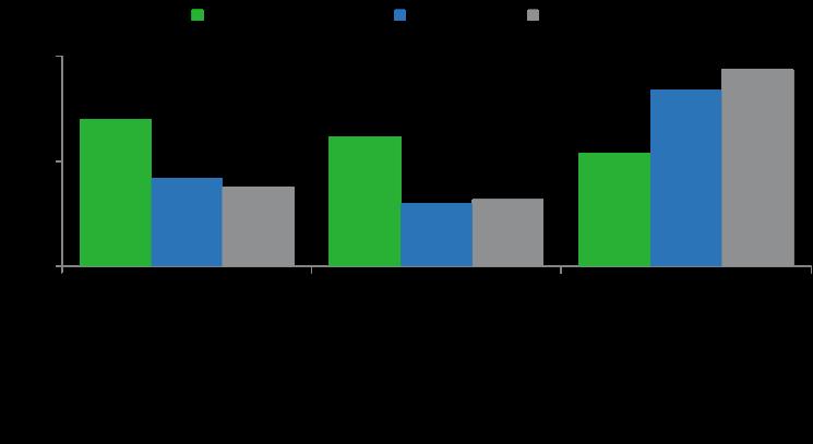 MDM für Finanzdienstleister: Basis für grundlegende neue Erkenntnisse