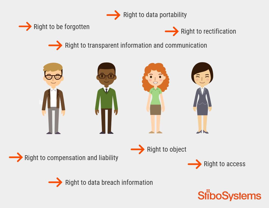 Wie leben Verbraucher mit der neuen DSGVO?